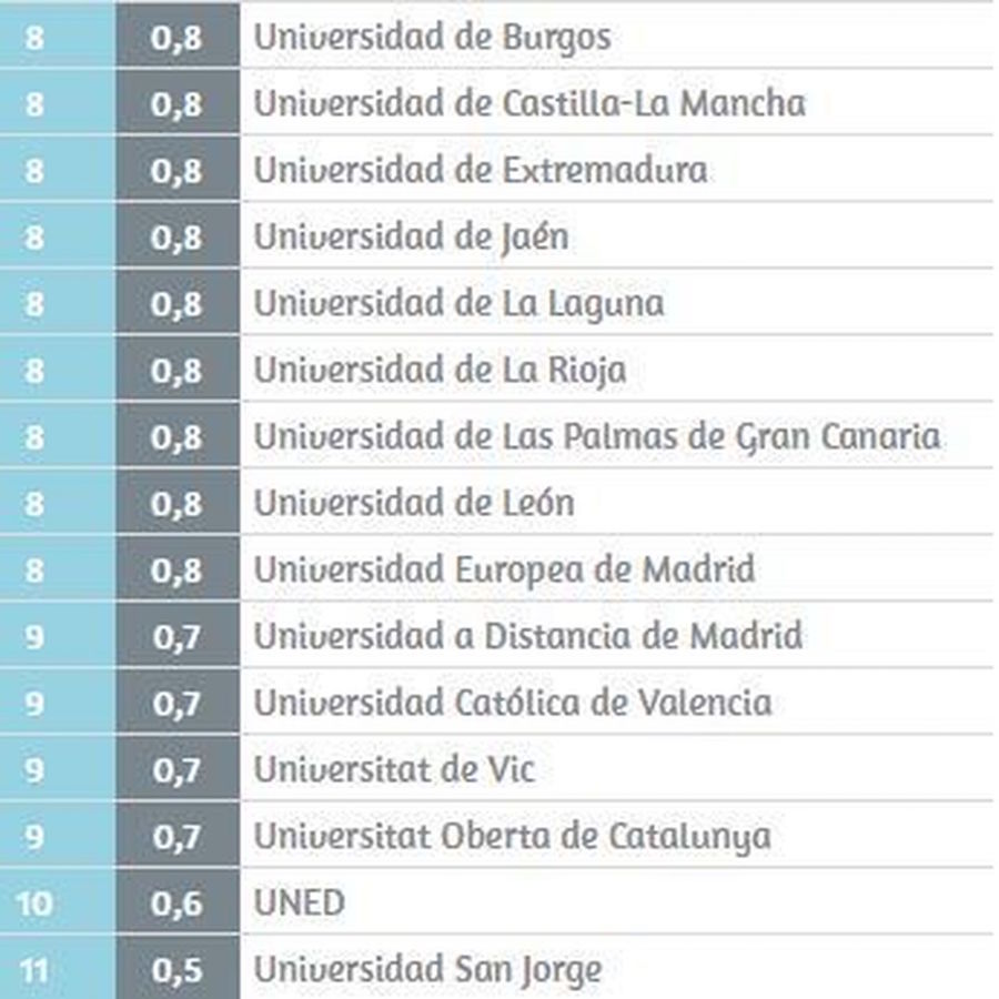 Gráfico perteneciente a U-Ranking
